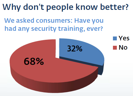 information security awareness or cybersecurity training